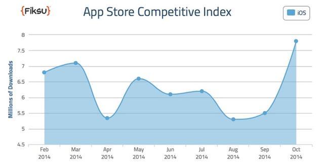 iPhone 6推动苹果应用日下载量创新高