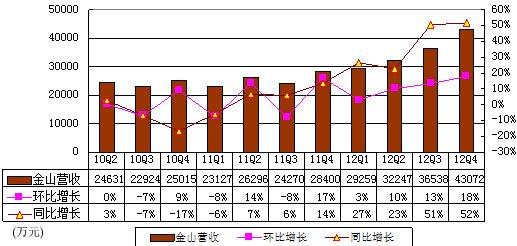 图解金山季报:营收4.31亿元 同比增长51%