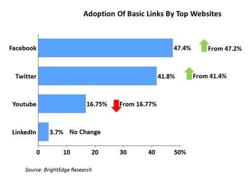 报告称近51%网站首页无Facebook或Twitter链接
