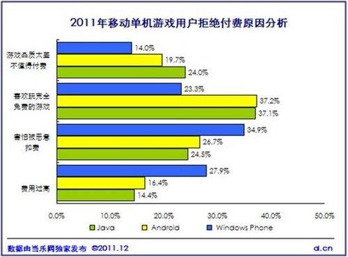 《中国2011年度移动游戏产业报告》正式发布