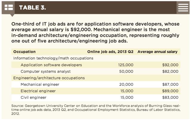 为什么斯坦福大学的热门专业是计算机科学