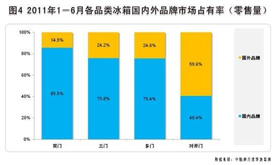 上半年冰箱市场:增长趋势放缓 行业竞争加剧