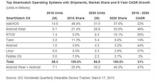 IDC预计今年全球可穿戴设备出货量同比增38.2%