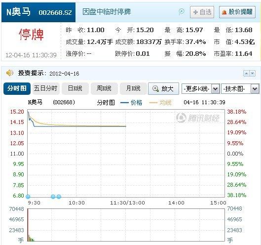 奥马电器开盘后股价下跌超10%被临时停盘