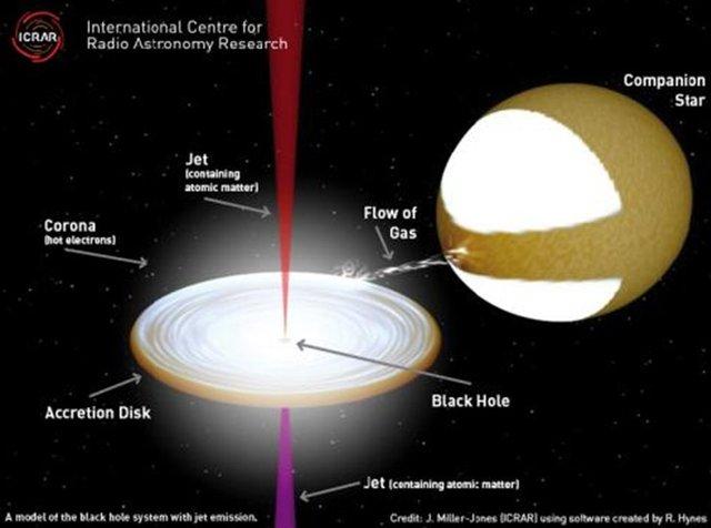 科学家发现黑洞喷流速度接近光速66%