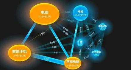 一年上线2200部 网络影戏市场规模将达32亿元