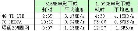 对比测试:移动4G网速完爆20M家用宽带