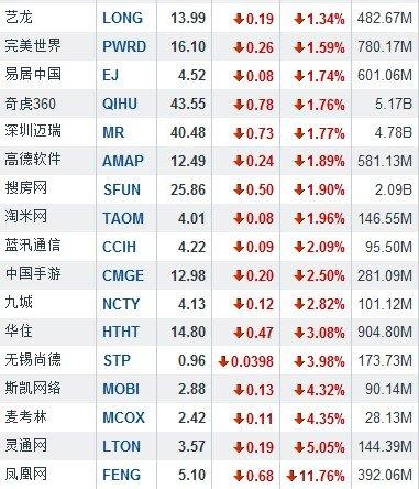 6月13日中国概念股涨跌互现 兰亭集势涨7.99%