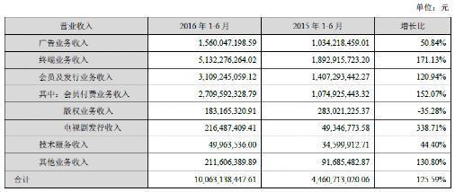 乐视终端及会员费收入之谜:越卖越亏,净利率只有0.8%
