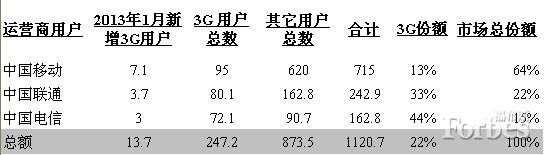 中国移动启动4G网络,苹果该如何行动?