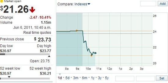 奇虎360周一股价大跌逾10% 股价创历史新低