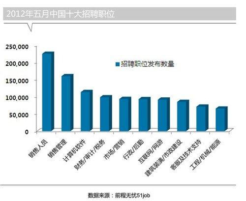 前程无忧发布2012年5月才市行情(组图)