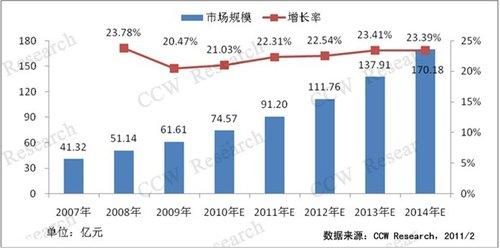 报告称去年中国金融IT外包市场规模同比增21%
