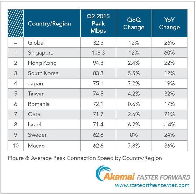 美国网速远远落后全球许多地区