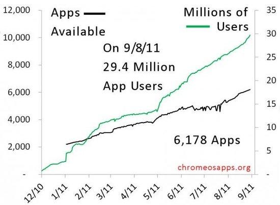 谷歌Chrome Web Store用户累计达到3000万