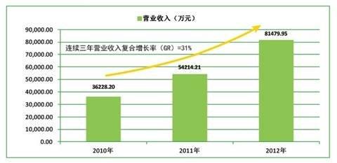 网宿科技2012年营收8.14亿元 年增长50.29%