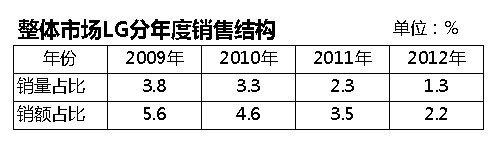 LG的OLED阴谋:良品率不足20% 强推求一线生机
