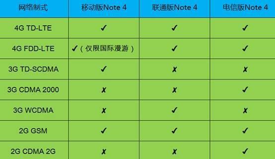 三星VS苹果:Note 4已入华,iPhone 6遥遥无期