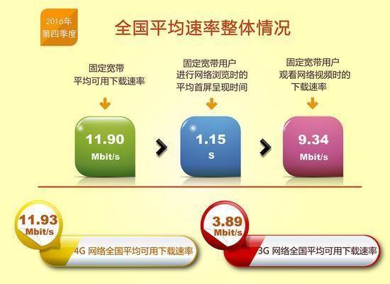 中国雷火网址真相调查:各家公布的网速数据为何差别如此之大