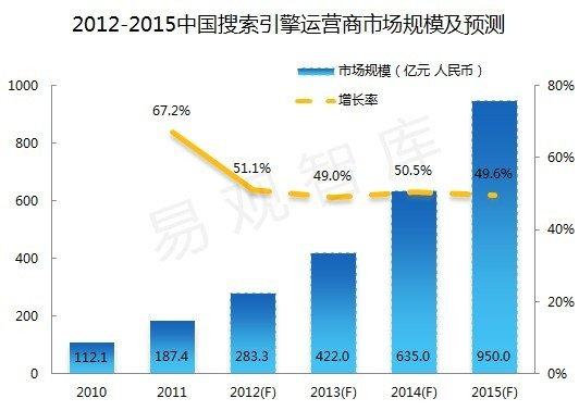 易观:2013年中国搜索引擎市场规模达422亿元