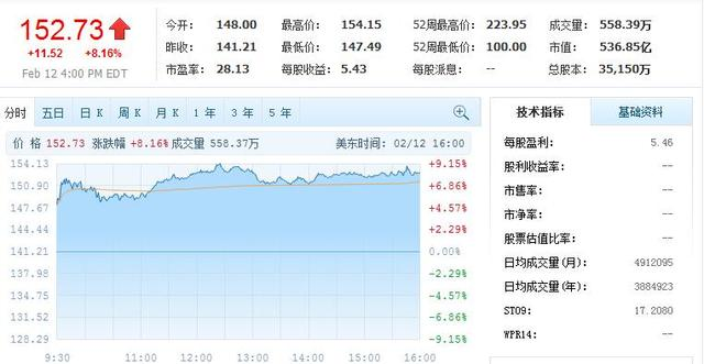 李彦宏欲购爱奇艺 百度股价周五大涨8%