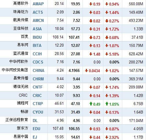 11月19日早盘中国概念股普跌 蓝汛通信跌5.2%