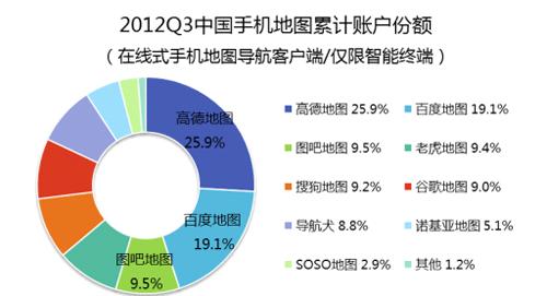 谷歌地图第3季度跌出中国手机地图前3 高德第1