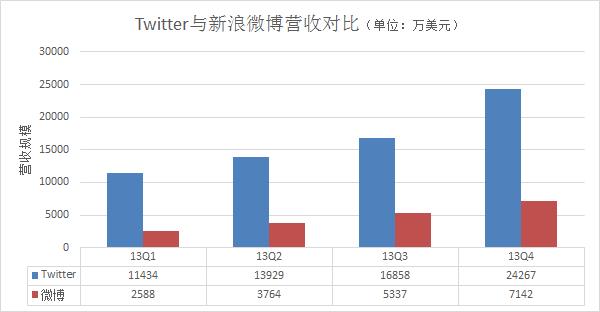 新浪微博上市首日上涨19.06% 未消中概股阴霾