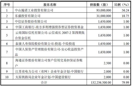 奥马电器4135万股股份16日上市 发行价11元/股