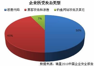 瑞星发布2010企业安全报告 9成企业曾被入侵