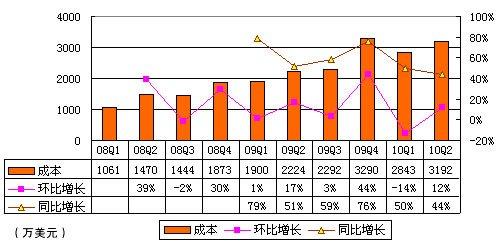 麦考林Q2成本3192万美元 同比增长44%