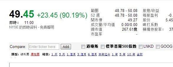 0点:Twitter报49.45美元 较发行价上涨90%