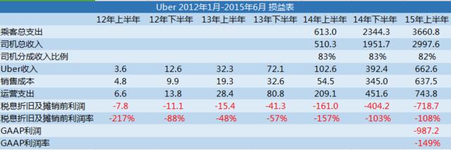 克扣司机、无力止亏、上市无望,Uber退出中国后日子依然不好过