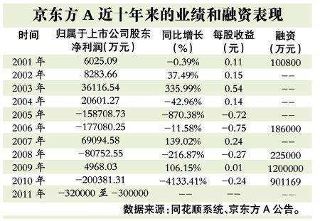 京东方10年募资300亿亏损80亿 股价跌六成