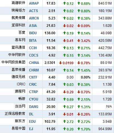4月1日早盘中国概念股普涨 中华网软件涨3%