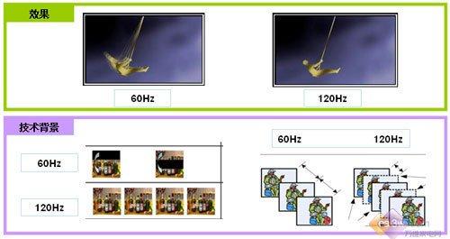 15日行情:高性能倍速液晶电视推荐