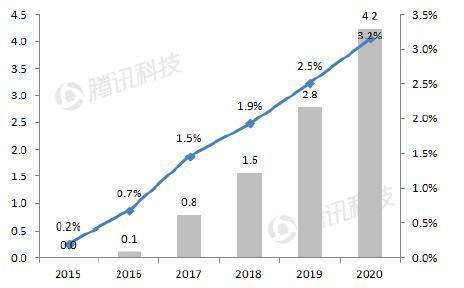 德银VR报告中文全版第七章:移动VR—主流赢家
