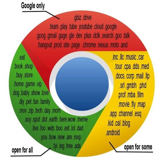 谷歌或开放某些通用顶级域名 有助于扩大市场