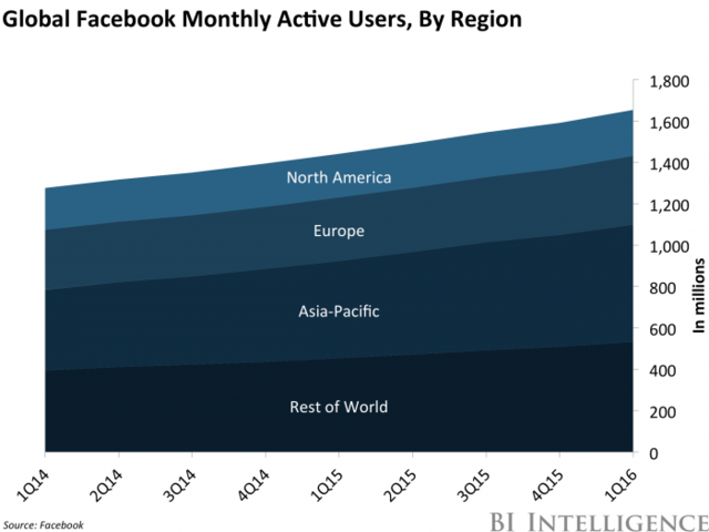Facebook在非洲市场上大获成功 用户数大幅增长