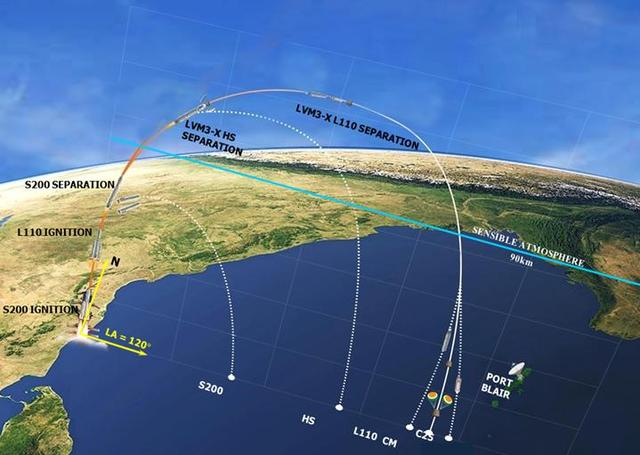 印度成功发射新型大推力火箭