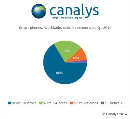 第一季度Android智能手机出货量占比达81%