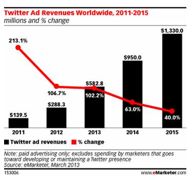 报告称Twitter明年广告收入可达近10亿美元