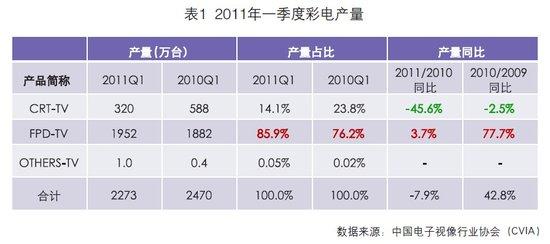 2011年一季度彩电行业运行形势分析