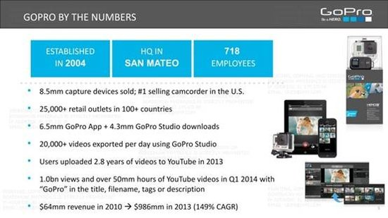 GoPro上市首日大涨30% 它的魅力究竟在哪儿?