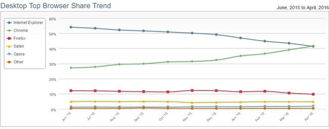 Chrome取代IE成为网民最受欢迎的浏览器 无可争议
