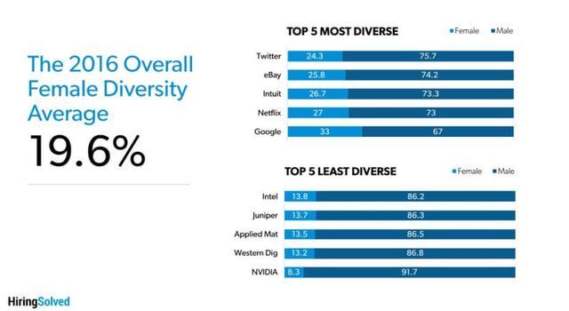 调查称前25大科技公司女性员工仅占19.6%