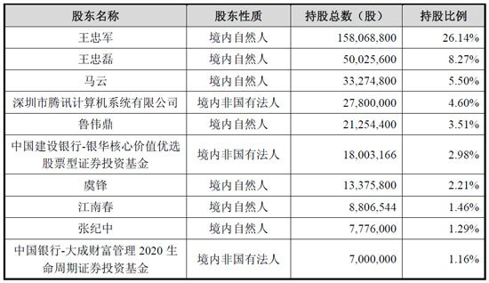 马云持有华谊兄弟股权达5.5% 江南春持有1.5%
