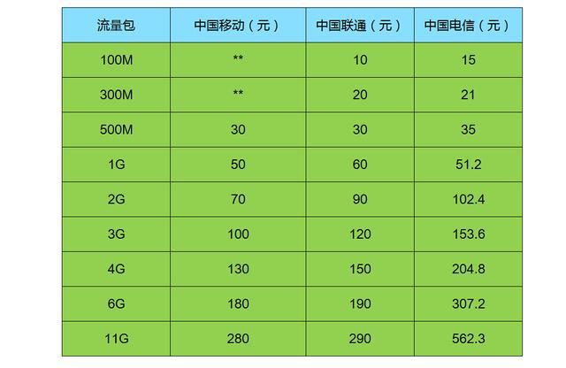 三大运营商资费对比:中国移动流量套餐优势大