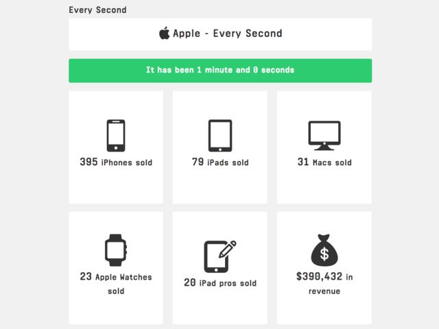 苹果赚钱有多快?每分钟售近400部iPhone入账39万美元