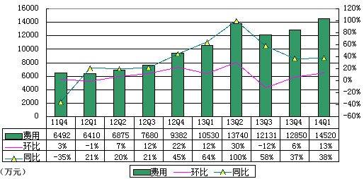 YY财报图解:净利1.836亿元 同比增187%环比降4%